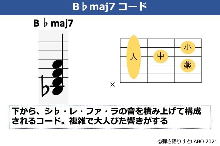 B♭maj7の構成音とギターコードフォーム
