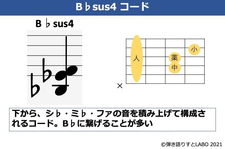 B♭sus4の構成音とギターコードフォーム