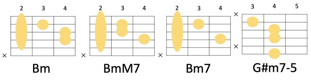 Bm→BmM7→Bm7→G#m7-5のコード進行とギターコードフォーム