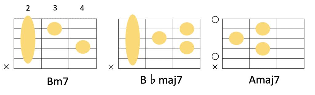 Bm7→B♭m7→Amaj7のコード進行とギターコードフォーム
