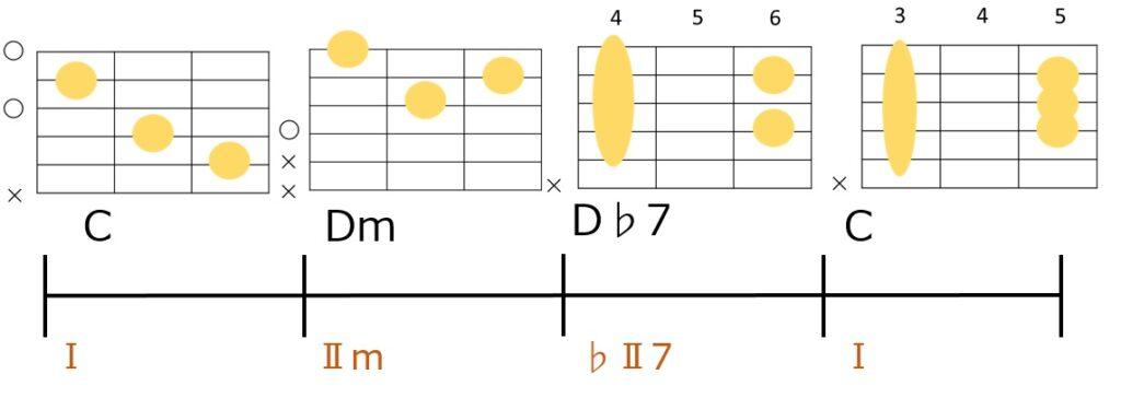 C→Dm→D♭7→Cのコード進行とギターコードフォーム。裏コードに合わせてサブドミナントを代理コードのⅡmに変更