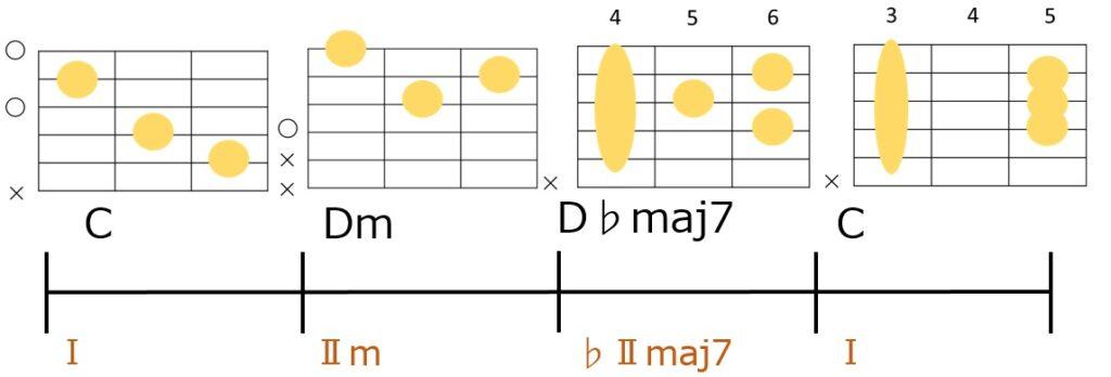 C-Dm-D♭maj7→Cのコード進行とギターコードフォーム。裏コードではなくサブドミナントマイナーの代理コードを使うパターン