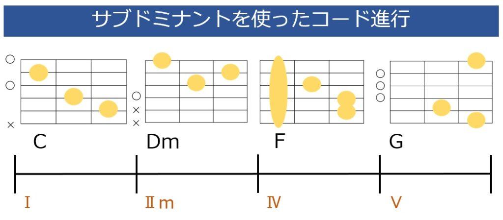 サブドミナントを使ったC-Dm-F-Gのコード進行とギターコードフォーム