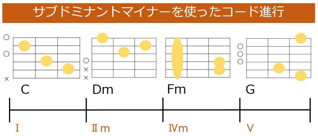 サブドミナントマイナーを使ったC-Dm-Fm-Gのコード進行とギターコードフォーム