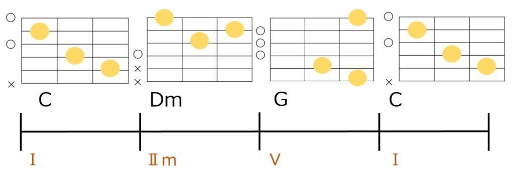 C-Dm-G-Cのコード進行とギターコードフォーム