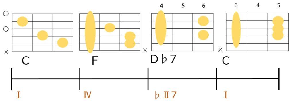 C→F→D♭7→Cのコード進行。ドミナントを裏コードに置き換えた