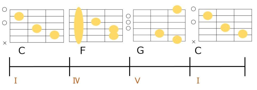 C-F-G-Cのコード進行とギターコードフォーム