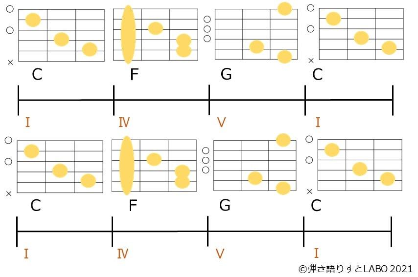 C-F-G-Cを2度繰り返すコード進行とギターコードフォーム