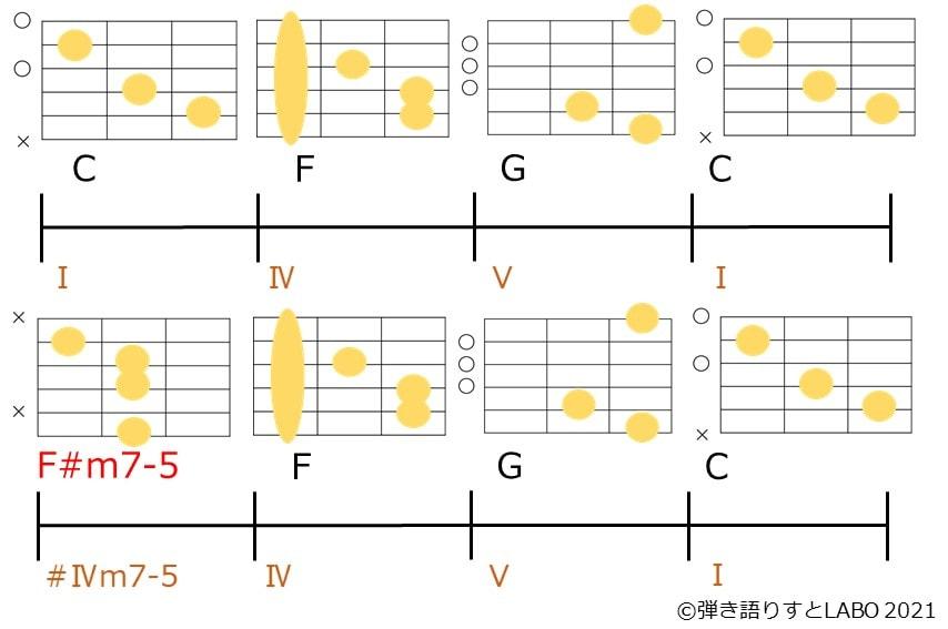 C-F-G-Cのコード進行で2周目のCを代理コードであるF#m7-5に置き換えたコード進行とギターコードフォーム