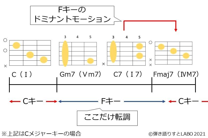 セカンダリードミナントのコード進行でキーがどう変化しているか説明した図