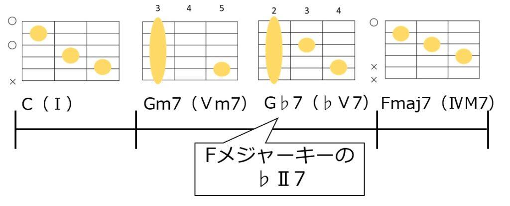 C→Gm7→G♭7→Fmaj7のコード進行とギターコードフォーム。セカンダリードミナントのC7の裏コードでG♭7を使用している