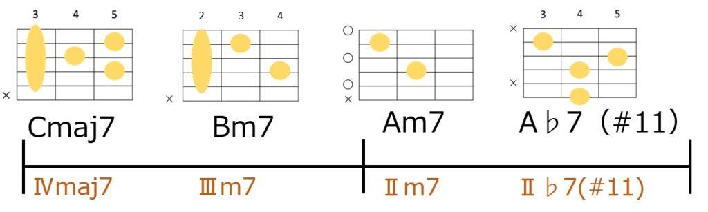 星野源さんっぽく裏コードに変えたコード進行とギターコードフォーム。Cmaj7-Bm7-Am7-A♭7(#11)