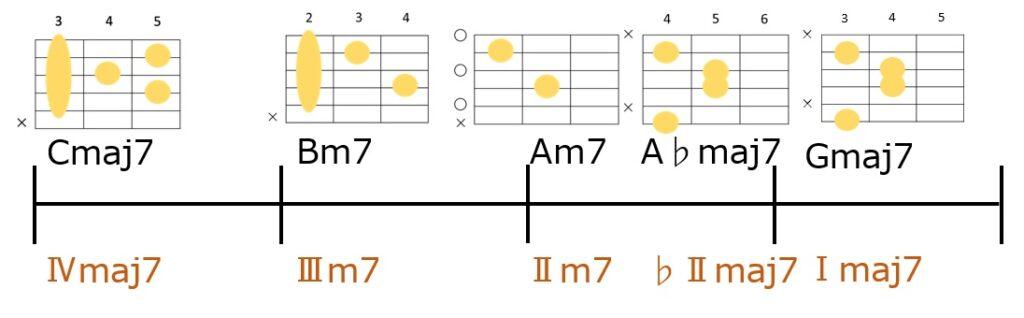 Cmaj7→Bm7→Am7→A♭maj7→Gmaj7のコード進行とギターコードフォーム