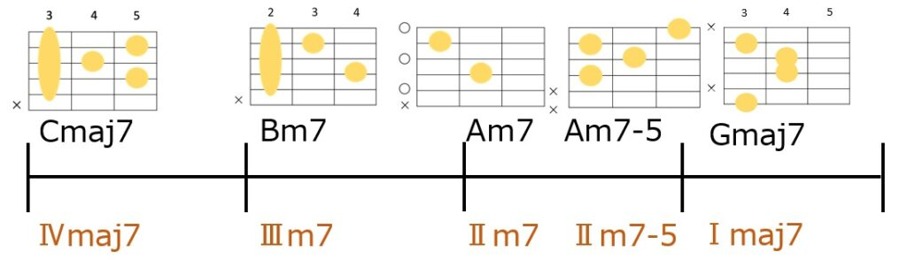 Cmaj7→Bm7→Am7→Am7-5→Gmaj7のコード進行とギターコードフォーム