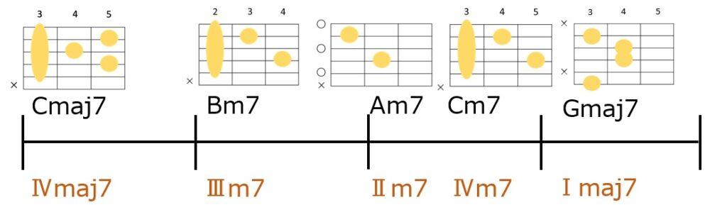 Cmaj7→Bm7→Am7→Cm7→Gmaj7のコード進行とギターコードフォーム