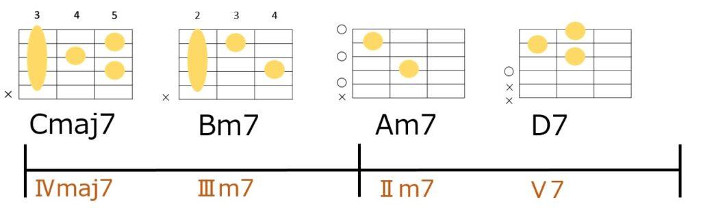 Cmaj7-Bm7-Am7-D7のコード進行