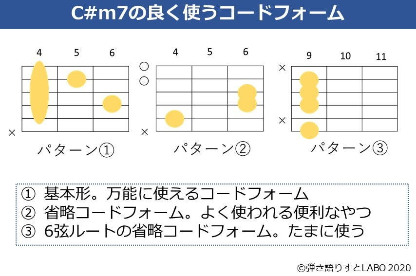 C#m7の主なギターコードフォーム 3種類