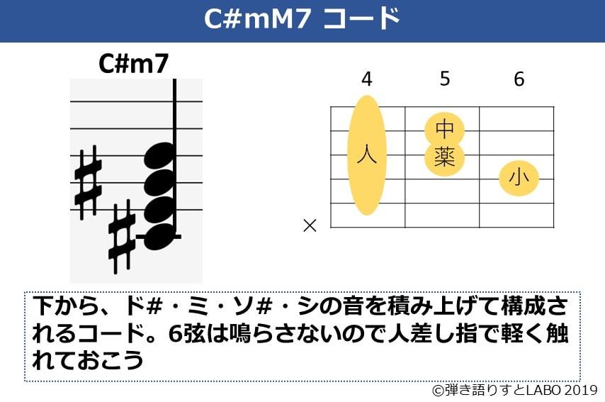 C#mM7の構成音とギターコードフォーム