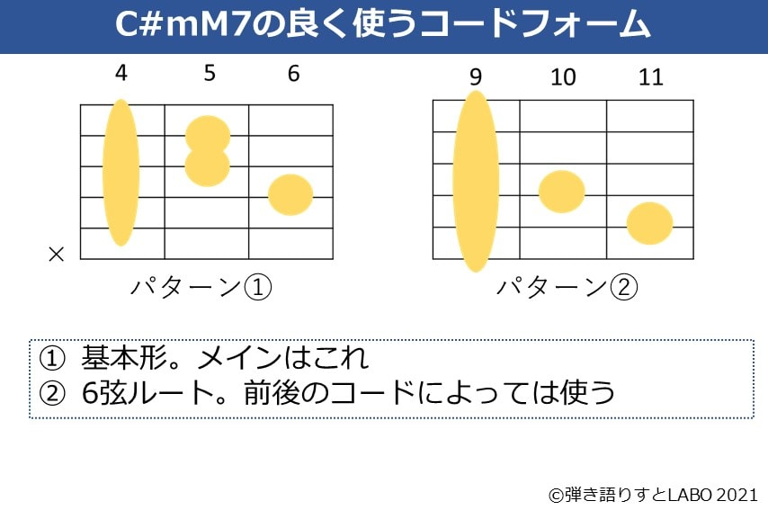 C#mM7の主なギターコードフォーム