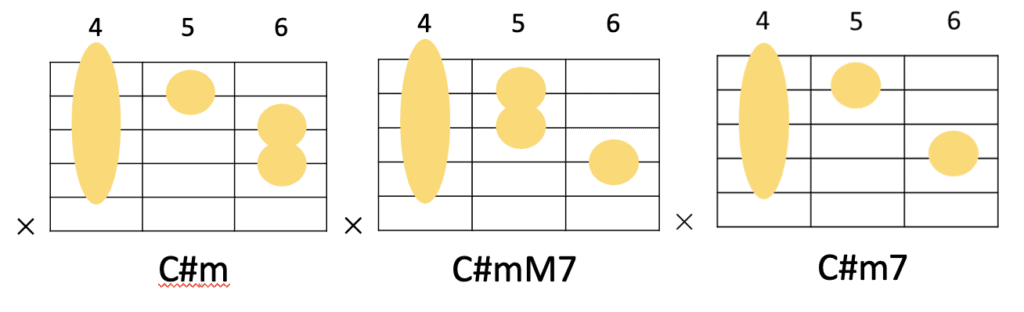 C#mM7を使ったクリシェのコード進行とギターコードフォーム