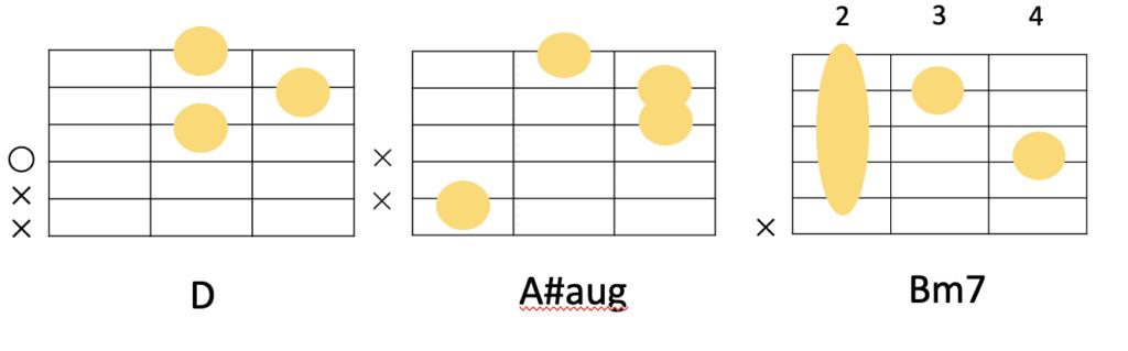 D→A#aug→Bm7のコード進行とギターコードフォーム