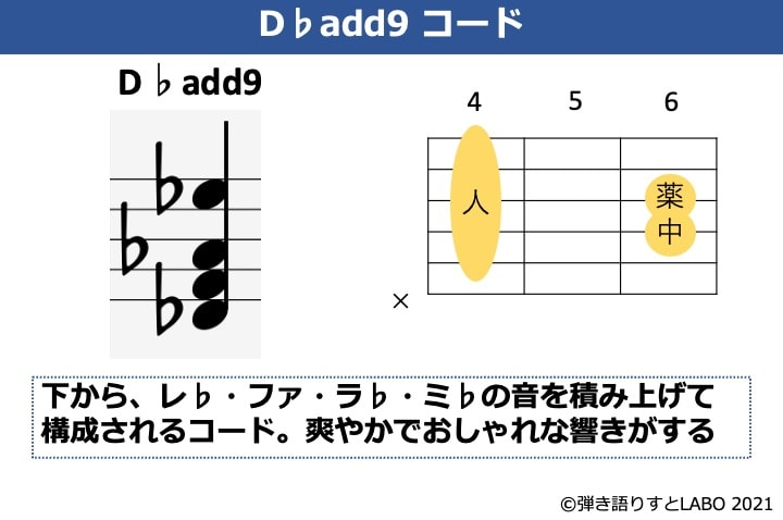 D♭add9の構成音とギターコードフォーム