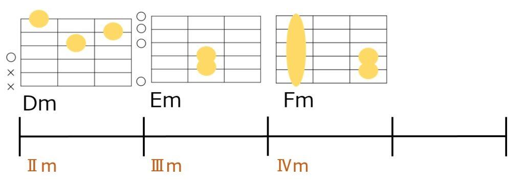 サブドミナントマイナーを使ったDm→Em→Fmのコード進行