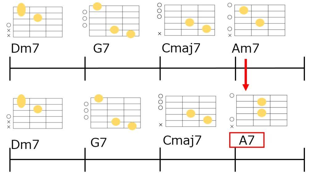 Dm7→G7→Cmaj7→Am7のコード進行にノンダイアトニックコードを入れてみた
