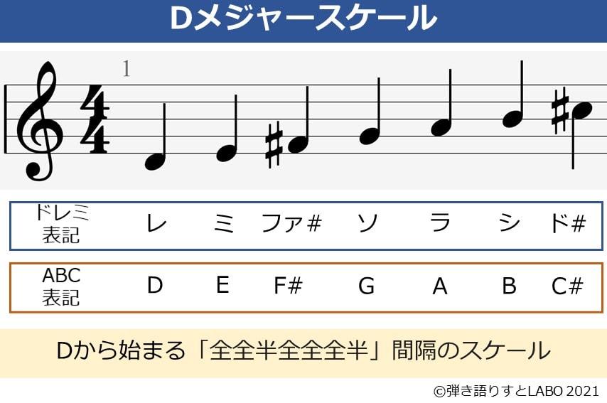 Dメジャースケールの音を一覧化した図