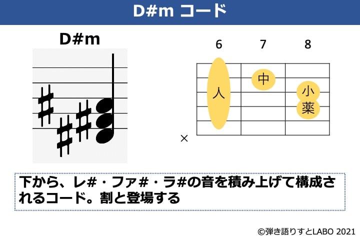 D#mコードの構成音とギターコードフォーム