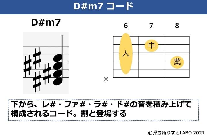 D#m7の構成音とギターコードフォーム