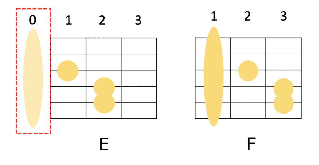 Eコードは開放弦があるが、Fコードを横にずらしただけのフォーム