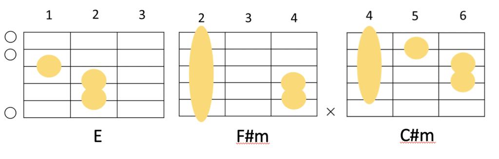 EとF#mとC#mのギターコードフォーム