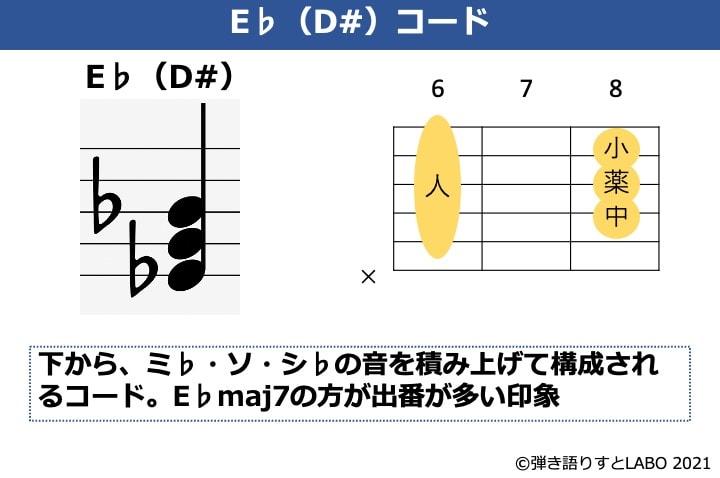 E♭の構成音とコードフォーム