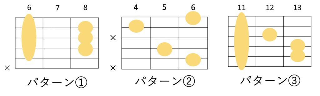 E♭のギターコードフォーム 3種類