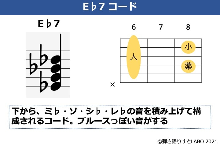 E♭7の構成音とギターコードフォーム