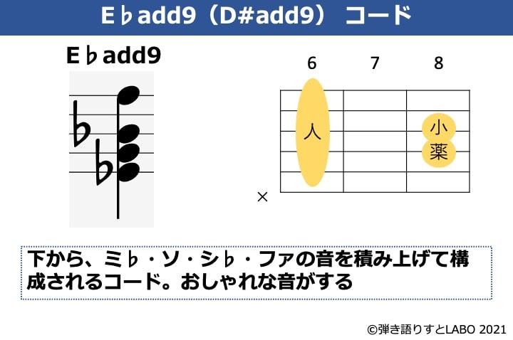 E♭add9の構成音とギターコードフォーム