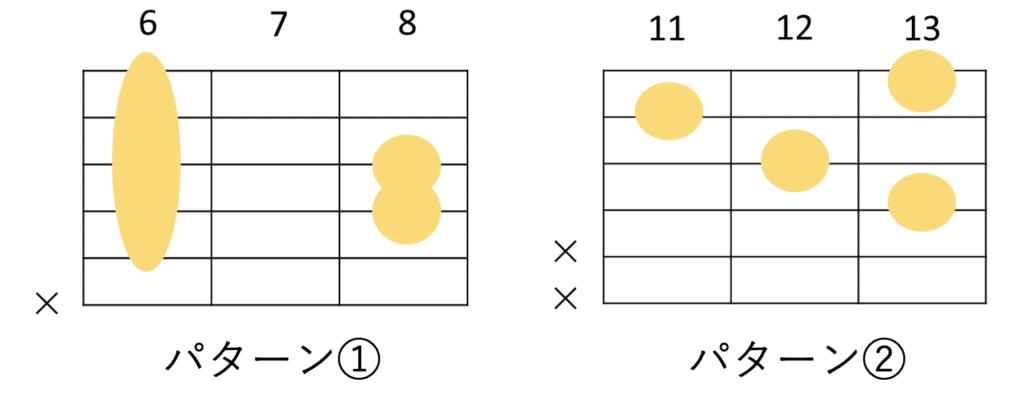E♭add9のギターコードフォーム 2種類