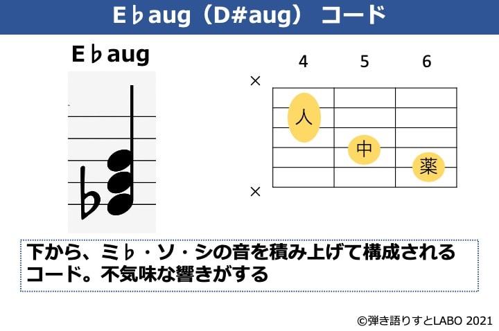 E♭augの構成音とギターコードフォーム