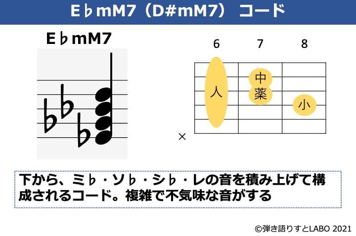 E♭mM7の構成音とギターコードフォーム