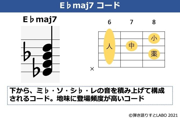 E♭maj7の構成音とギターコードフォーム