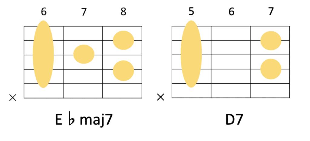 E♭maj7→D7のコード進行とギターのコードフォーム