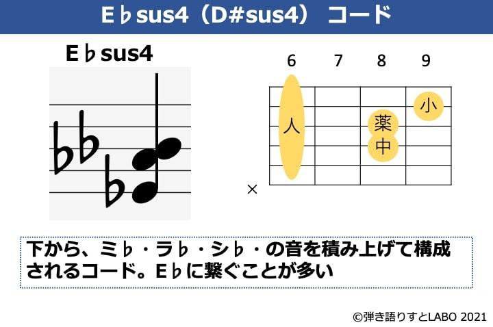 E♭sus4の構成音とコードフォーム