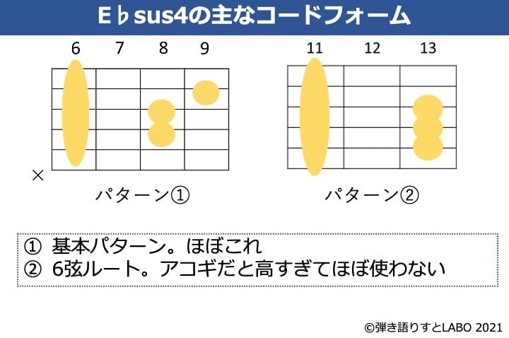E♭sus4のギターコードフォーム 2種類