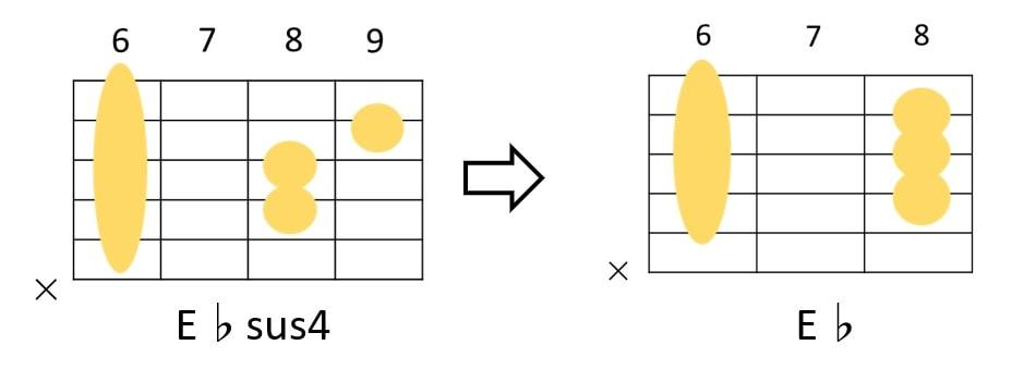 E♭sus4→E♭のギターコードフォーム