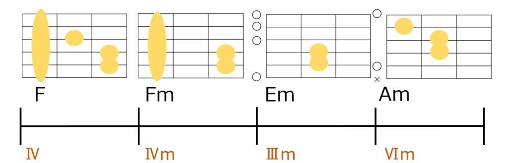 F→Fm→Em→Amのコード進行