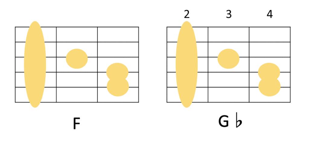 FコードとG♭のギターコードフォーム