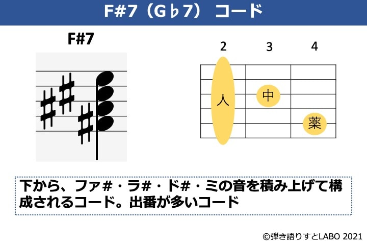 F#7の構成音とギターコードフォーム