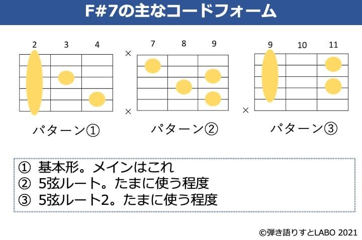 F#7の主なギターコードフォーム 3種類