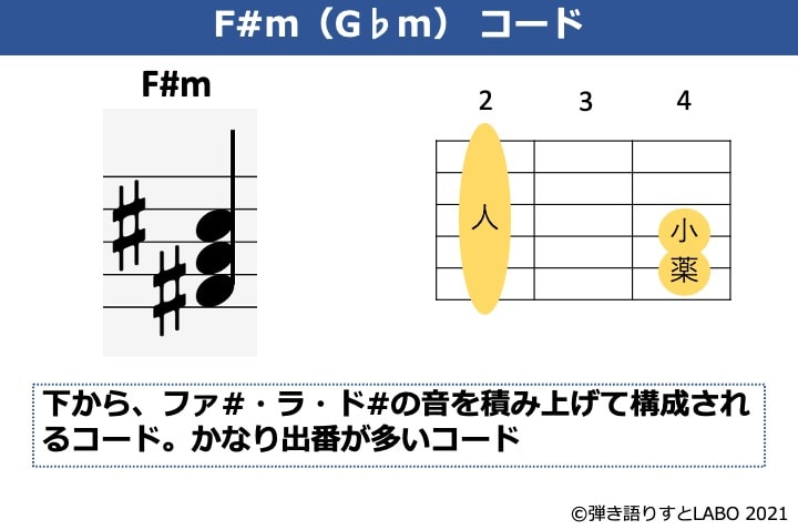 F#mの構成音とギターコードフォーム